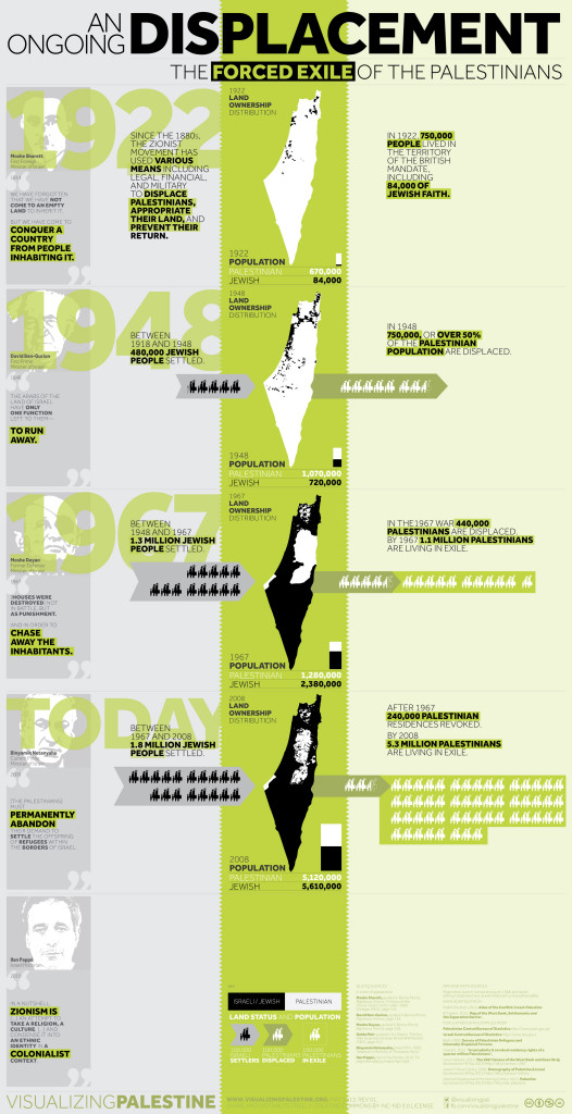 1 - The Forced Exile of The Palestinian People